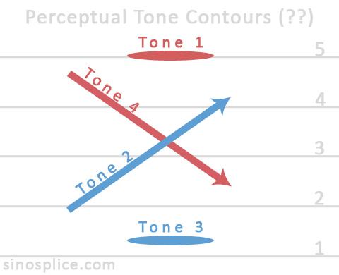 perceptual tone contours